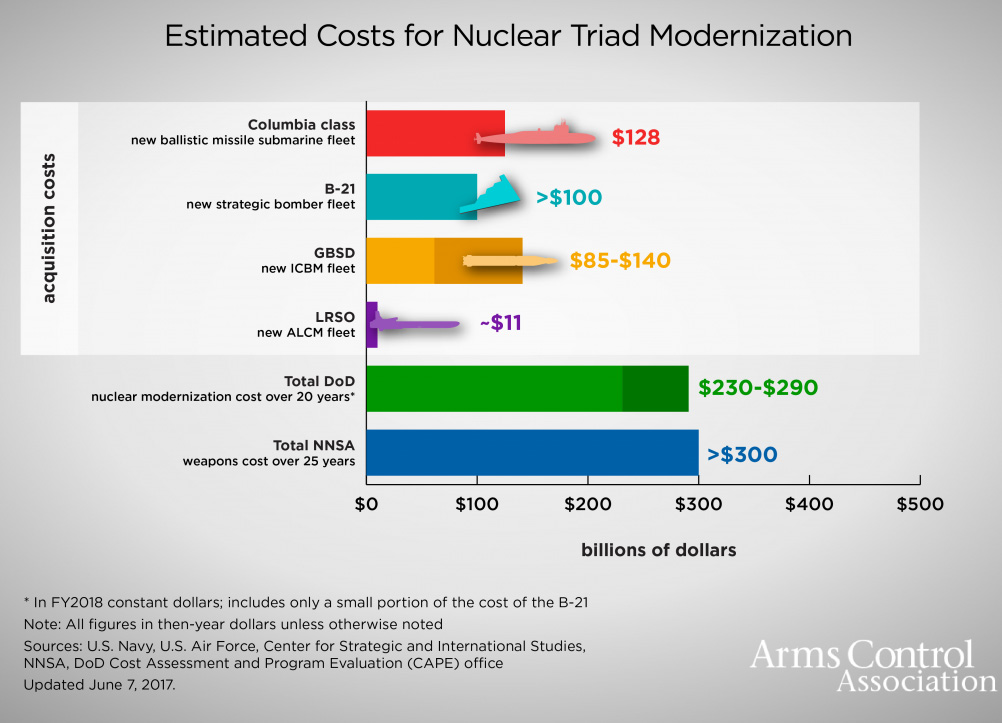 Estimated modernization costs, from Arms Control Association